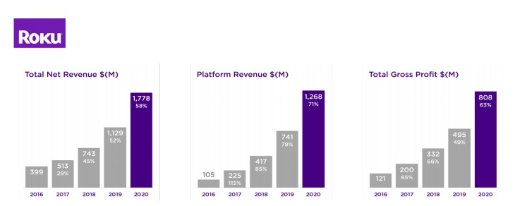 The pandemic, platform and content investments helped fuel Roku's record streaming growth in 2020.