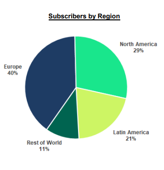 Spotify premium subscribers by region.