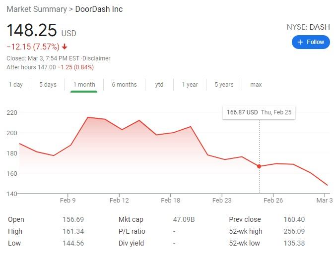 Despite record revenue growth, DoorDash stock dropped after the February 25 earnings report due to the uncertainty of the pandemic's impact on the company moving into 2021