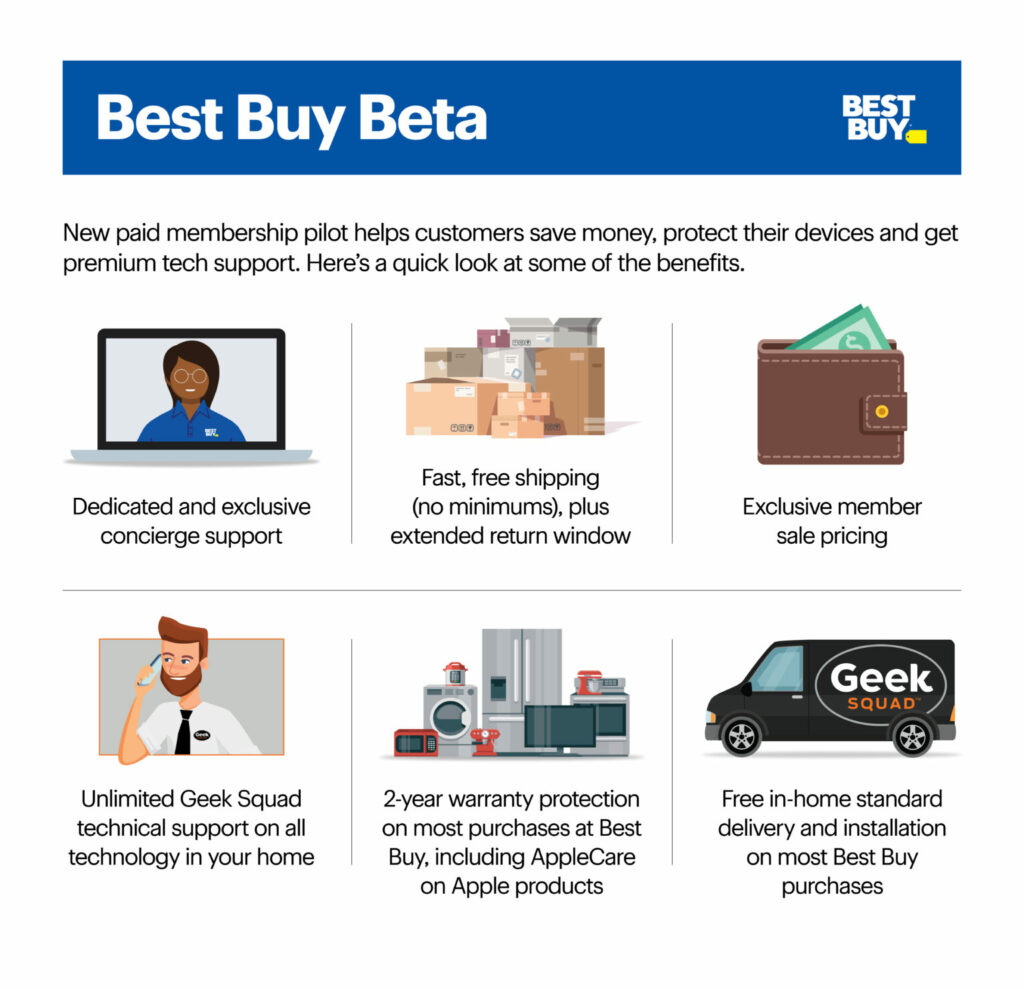 Best Buy Beta offers expanded tech support and concierge service for $199.99 per year.