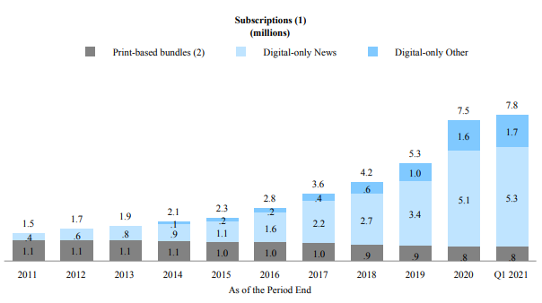 Total number of subscriptions, provided in The New York Times' first quarter 2021 financial report.