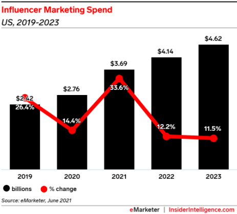Influencer marketing spending in the U.S. is expected to hit nearly $3.7 billion in 2021.